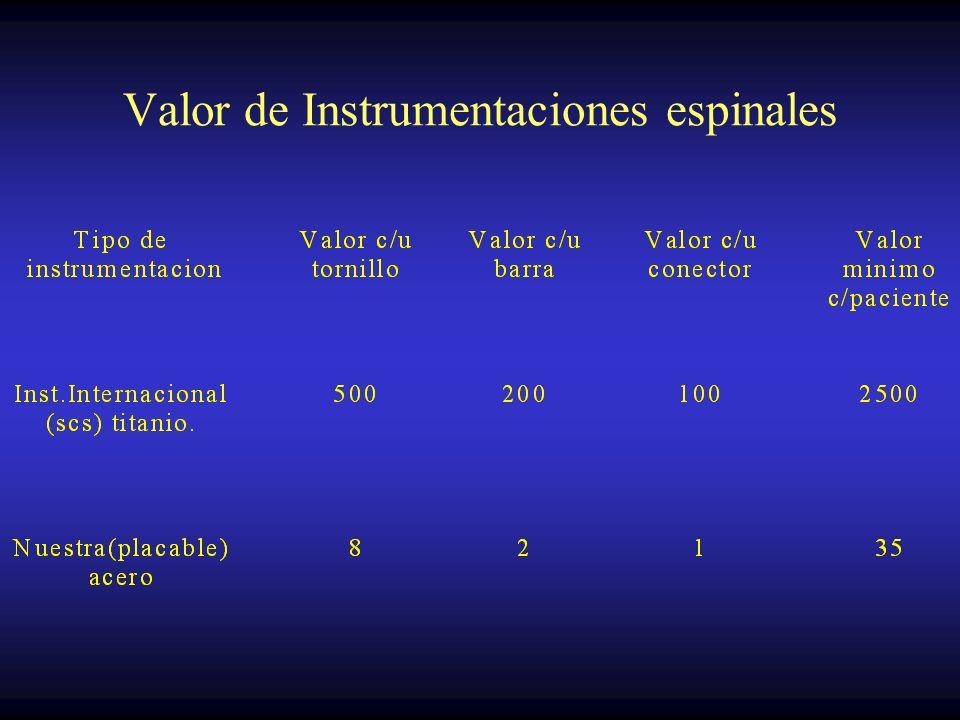 Costo de la espondilolistesis degenerativa (EU) ( Cirugía ) Datos:Spine 2000 May; 25(9) :1132-1139 Fusión sin Instrumentación = 21, 500 usd Fusión con
