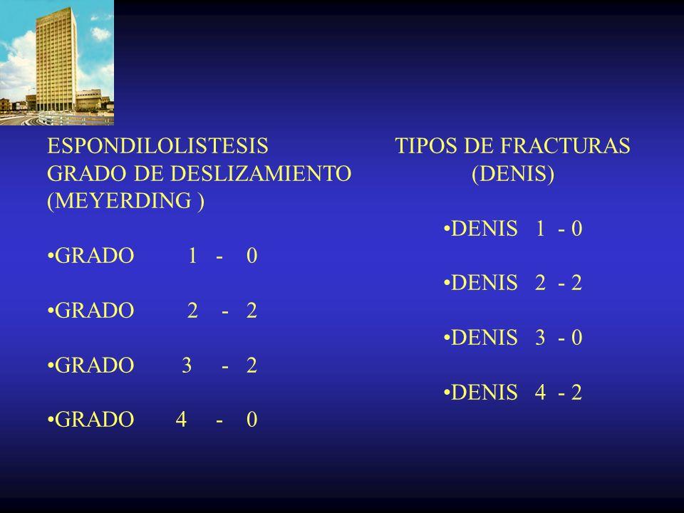 ESPONDILOLISTESIS GRADO DE DESLIZAMIENTO (MEYERDING ) GRADO 1 - 0 GRADO 2 - 2 GRADO 3 - 2 GRADO 4 - 0 TIPOS DE FRACTURAS (DENIS) DENIS 1 - 0 DENIS 2 - 2 DENIS 3 - 0 DENIS 4 - 2