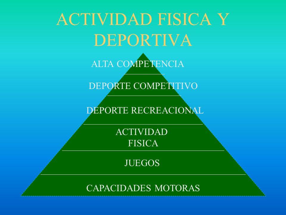 ENTENDER CONOCER ASIMILAR OBSERVAR IMITAR PRACTICAR DOMINAR POSTURA DOMINAR RUTINA DESARROLLO DE TECNICA AUTISMO SEVERO AUTISMO LEVEASPERGER ALTO FUNC.