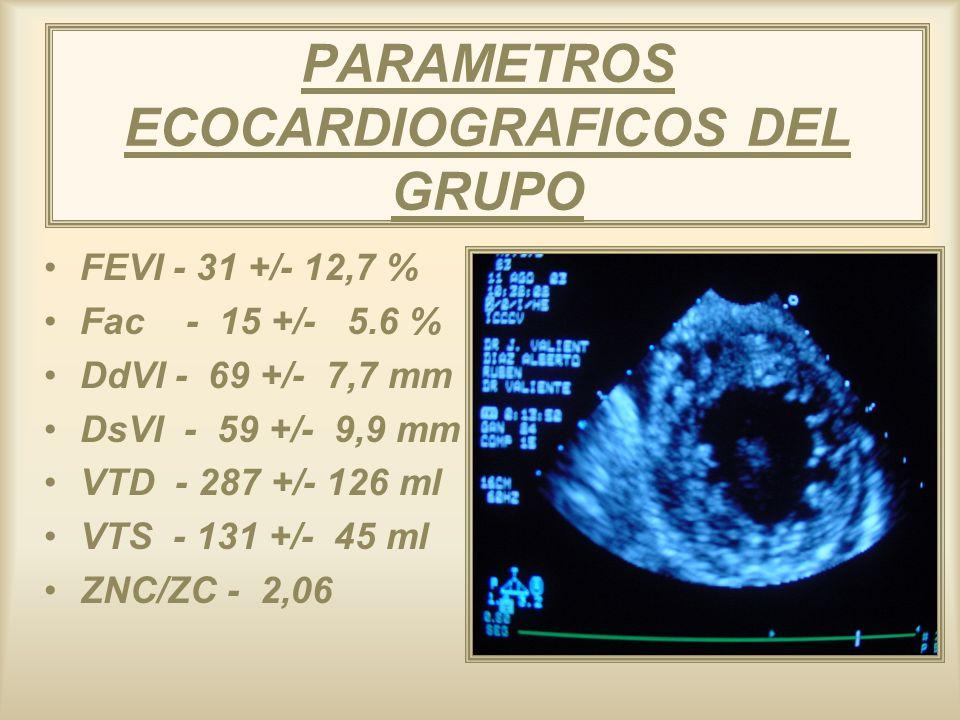 PARAMETROS ECOCARDIOGRAFICOS DEL GRUPO FEVI - 31 +/- 12,7 % Fac - 15 +/- 5.6 % DdVI - 69 +/- 7,7 mm DsVI - 59 +/- 9,9 mm VTD - 287 +/- 126 ml VTS - 13