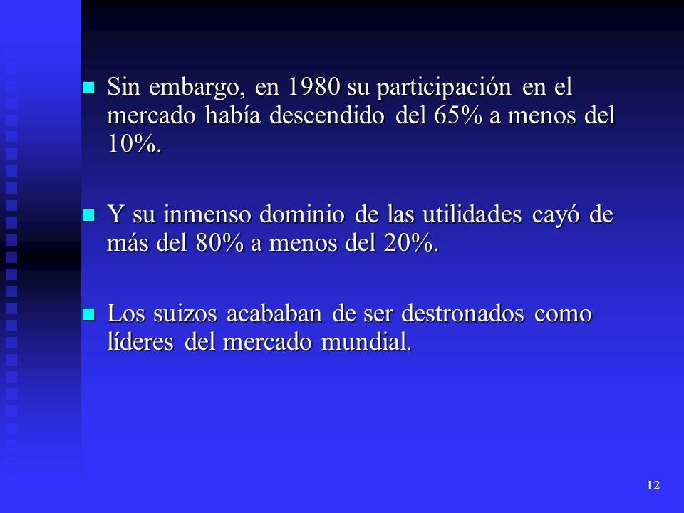 12 Sin embargo, en 1980 su participación en el mercado había descendido del 65% a menos del 10%. Sin embargo, en 1980 su participación en el mercado h
