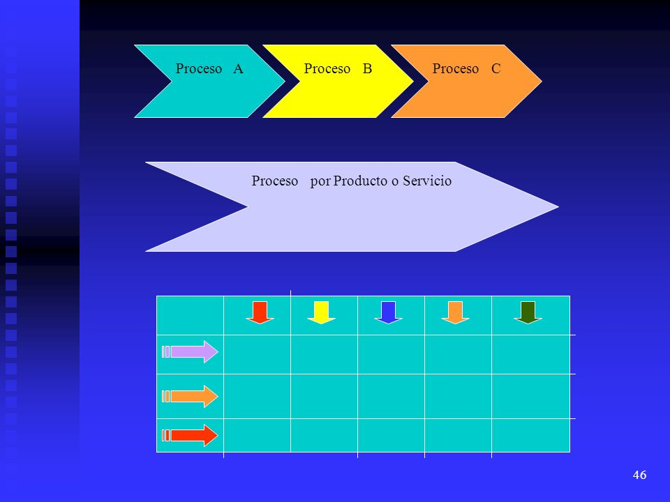 46 Proceso AProceso BProceso C Proceso por Producto o Servicio