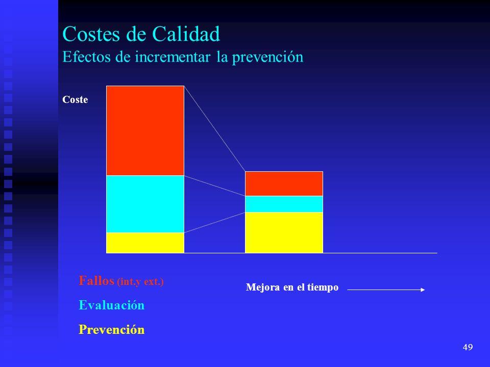 49 Costes de Calidad Efectos de incrementar la prevención Coste Mejora en el tiempo Fallos (int.y ext.) Evaluación Prevención