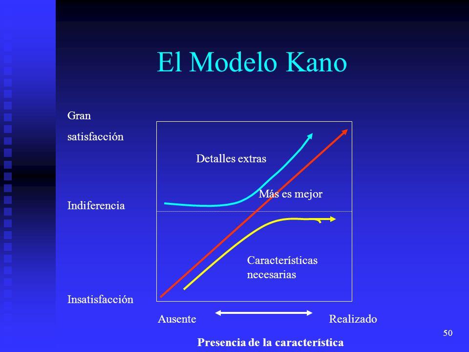50 El Modelo Kano AusenteRealizado Presencia de la característica Indiferencia Gran satisfacción Insatisfacción Detalles extras Más es mejor Caracterí