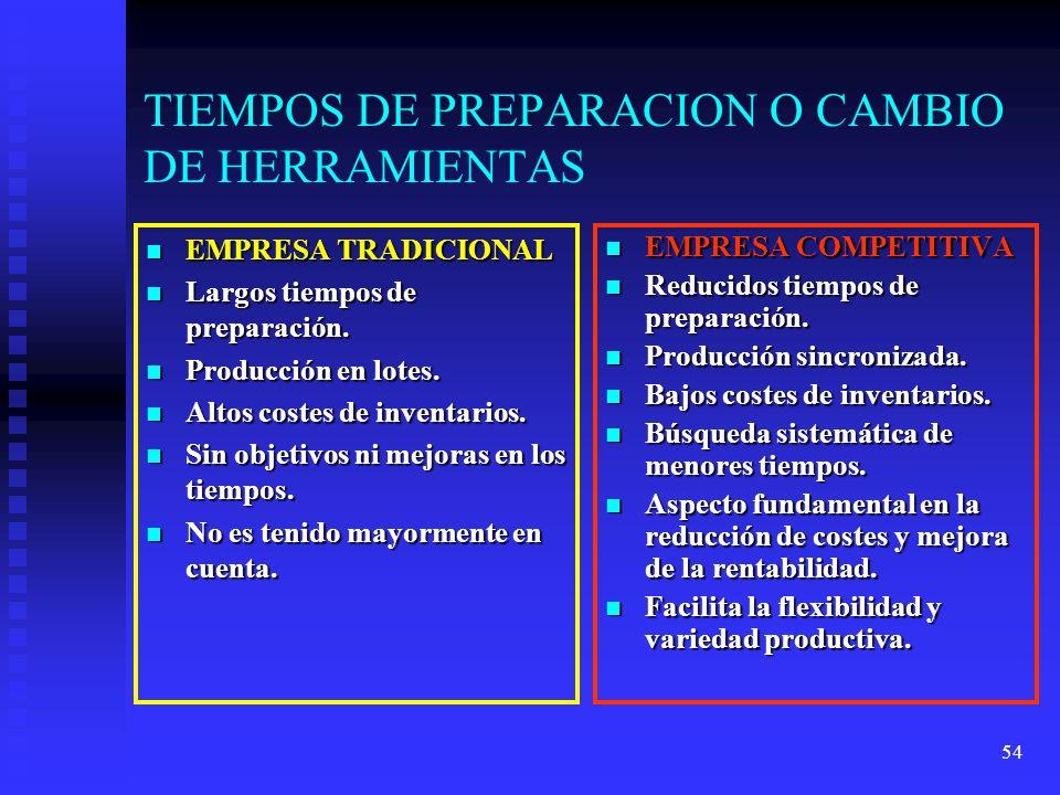 54 TIEMPOS DE PREPARACION O CAMBIO DE HERRAMIENTAS EMPRESA TRADICIONAL EMPRESA TRADICIONAL Largos tiempos de preparación. Largos tiempos de preparació