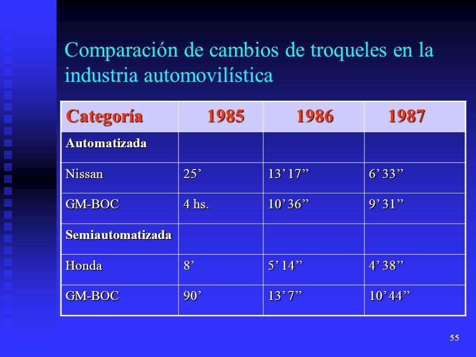 55 Comparación de cambios de troqueles en la industria automovilística Categoría 1985 1985 1986 1986 1987 1987 Automatizada Nissan25 13 17 6 33 GM-BOC