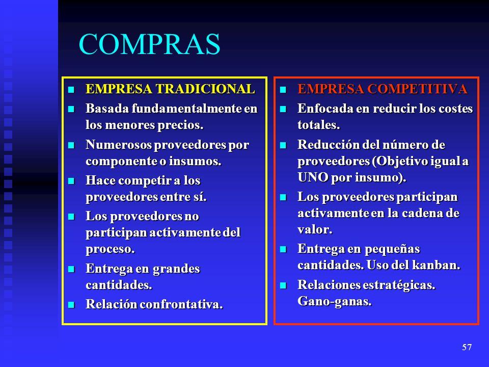 57 COMPRAS EMPRESA TRADICIONAL EMPRESA TRADICIONAL Basada fundamentalmente en los menores precios. Basada fundamentalmente en los menores precios. Num