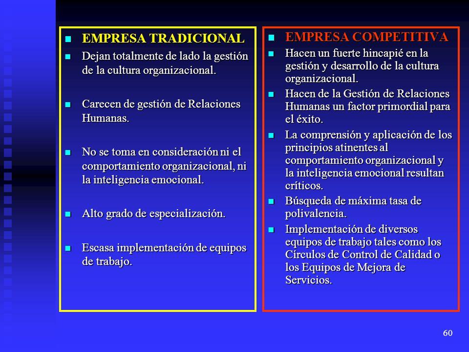 60 EMPRESA TRADICIONAL EMPRESA TRADICIONAL Dejan totalmente de lado la gestión de la cultura organizacional. Dejan totalmente de lado la gestión de la