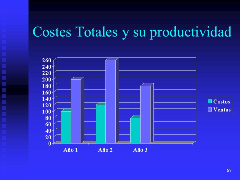 67 Costes Totales y su productividad