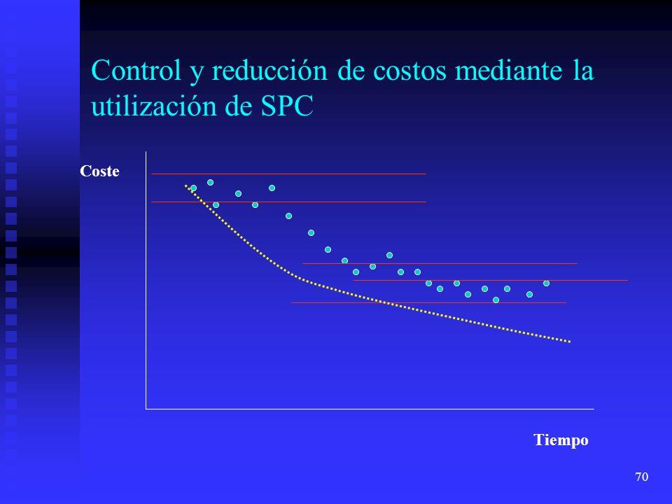70 Control y reducción de costos mediante la utilización de SPC Coste Tiempo