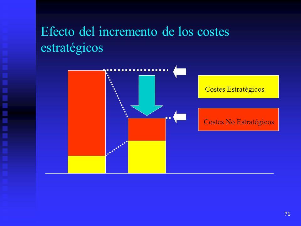 71 Efecto del incremento de los costes estratégicos Costes Estratégicos Costes No Estratégicos