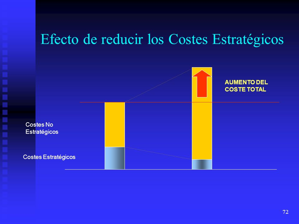 72 Efecto de reducir los Costes Estratégicos Costes Estratégicos Costes No Estratégicos AUMENTO DEL COSTE TOTAL
