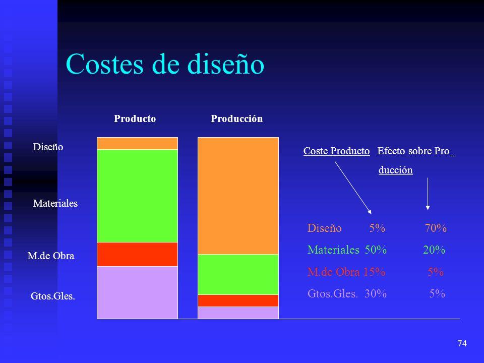 74 Costes de diseño Diseño 5% 70% Materiales 50% 20% M.de Obra 15% 5% Gtos.Gles. 30% 5% Coste Producto Efecto sobre Pro_ ducción ProductoProducción Di