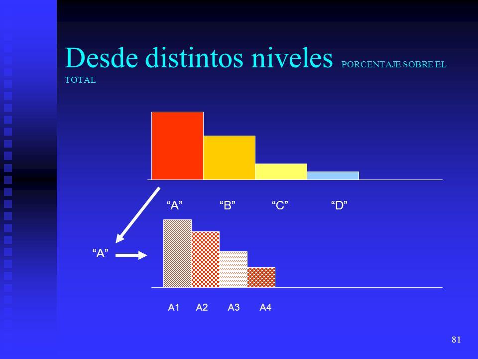 81 Desde distintos niveles PORCENTAJE SOBRE EL TOTAL A BC D A A1A2A3A4