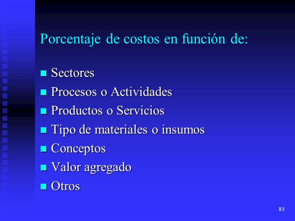 83 Porcentaje de costos en función de: Sectores Sectores Procesos o Actividades Procesos o Actividades Productos o Servicios Productos o Servicios Tip