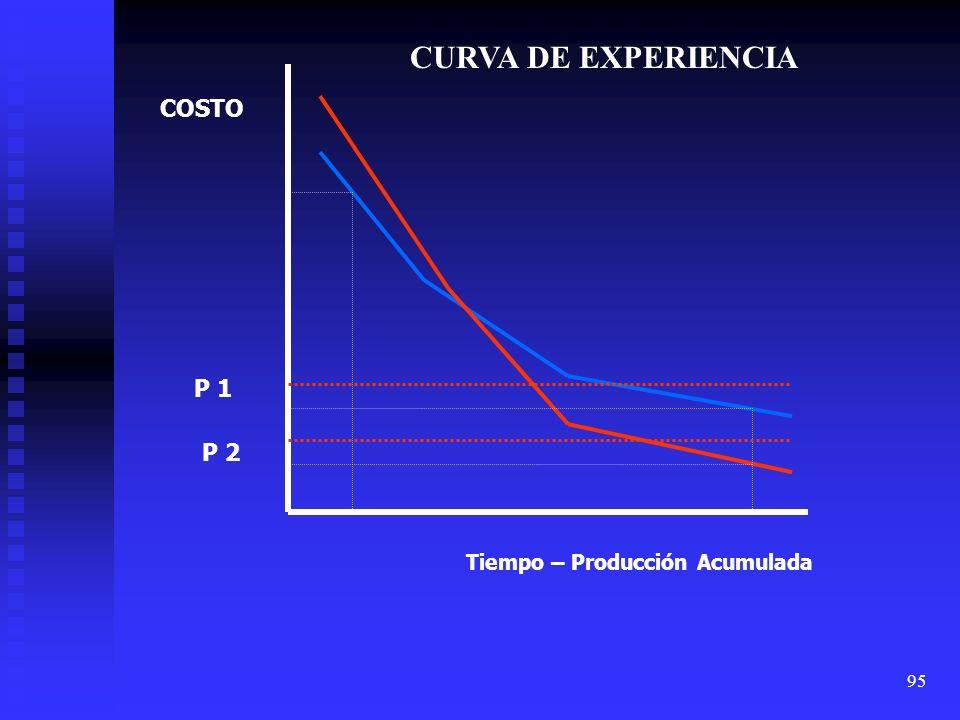 95 COSTO Tiempo – Producción Acumulada P 1 P 2 CURVA DE EXPERIENCIA