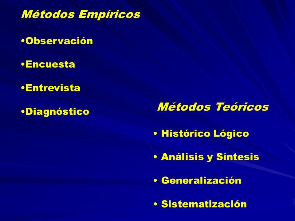 Métodos Empíricos Observación Encuesta Entrevista Diagnóstico Métodos Teóricos Histórico Lógico Análisis y Síntesis Generalización Sistematización