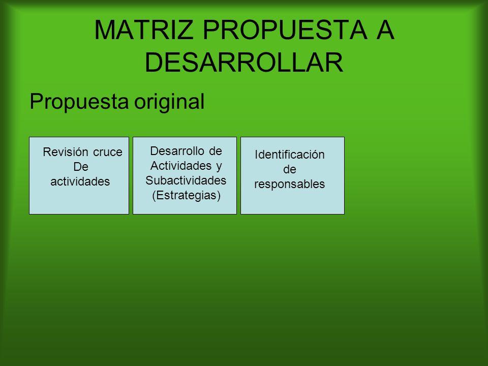MATRIZ PROPUESTA A DESARROLLAR Propuesta original Revisión cruce De actividades Desarrollo de Actividades y Subactividades (Estrategias) Identificación de responsables