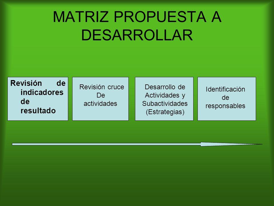 MATRIZ PROPUESTA A DESARROLLAR Revisión cruce De actividades Desarrollo de Actividades y Subactividades (Estrategias) Identificación de responsables Revisión de indicadores de resultado