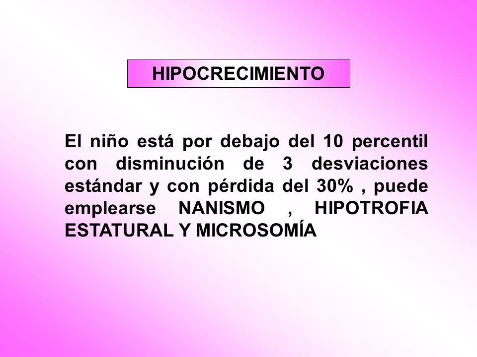 El niño está por debajo del 10 percentil con disminución de 3 desviaciones estándar y con pérdida del 30%, puede emplearse NANISMO, HIPOTROFIA ESTATUR