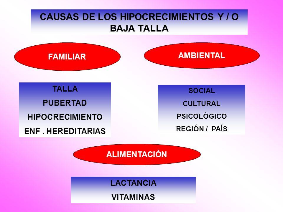 CAUSAS DE LOS HIPOCRECIMIENTOS Y / O BAJA TALLA FAMILIAR TALLA PUBERTAD HIPOCRECIMIENTO ENF. HEREDITARIAS AMBIENTAL SOCIAL CULTURAL PSICOLÓGICO REGIÓN