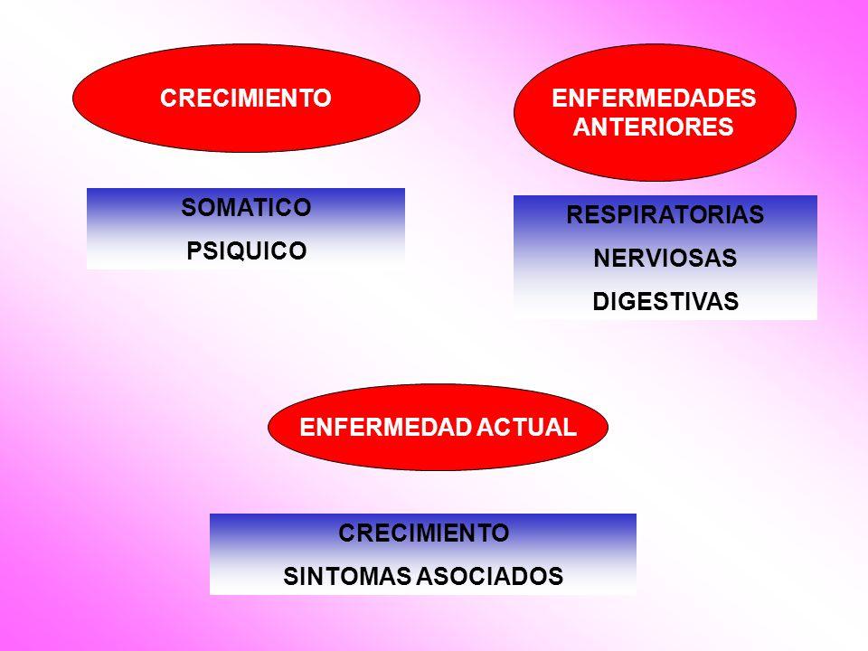 CRECIMIENTO SOMATICO PSIQUICO ENFERMEDADES ANTERIORES RESPIRATORIAS NERVIOSAS DIGESTIVAS ENFERMEDAD ACTUAL CRECIMIENTO SINTOMAS ASOCIADOS