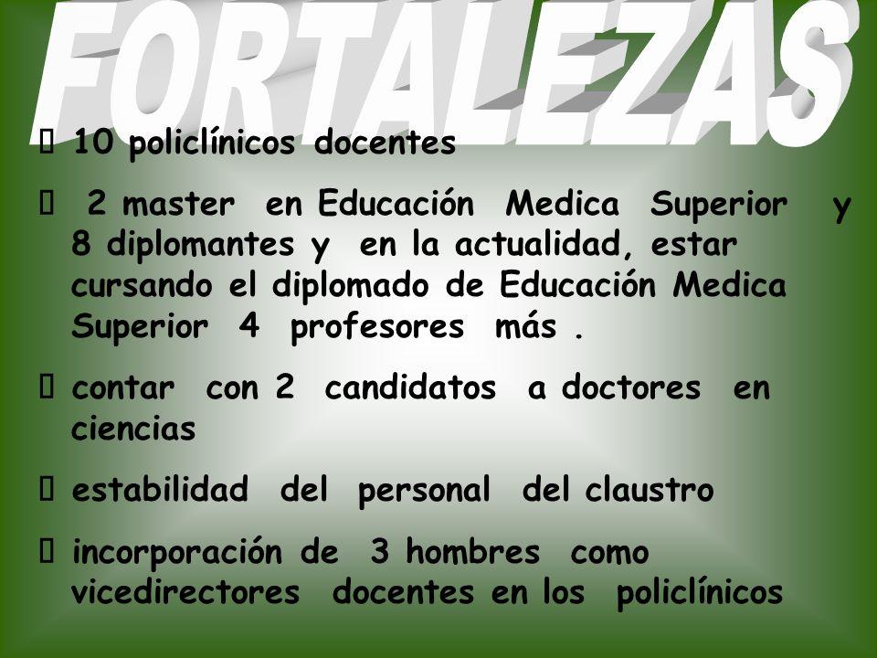 10 policlínicos docentes 2 master en Educación Medica Superior y 8 diplomantes y en la actualidad, estar cursando el diplomado de Educación Medica Superior 4 profesores más.