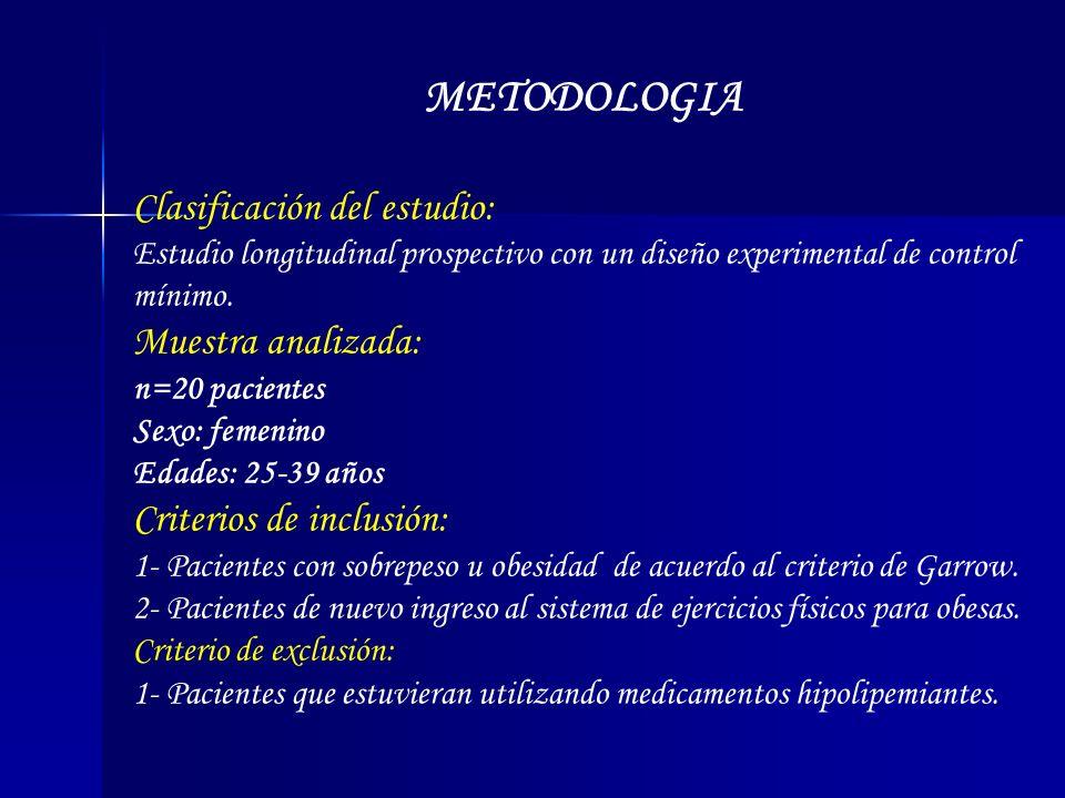 METODOLOGIA Clasificación del estudio: Estudio longitudinal prospectivo con un diseño experimental de control mínimo. Muestra analizada: n=20 paciente