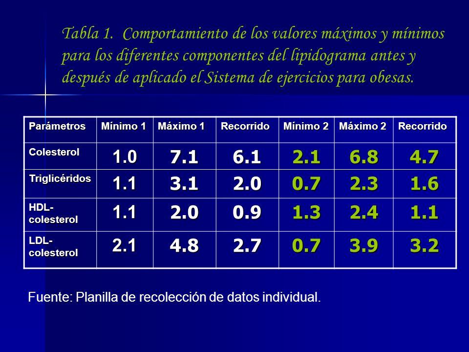 Tabla 1. Comportamiento de los valores máximos y mínimos para los diferentes componentes del lipidograma antes y después de aplicado el Sistema de eje
