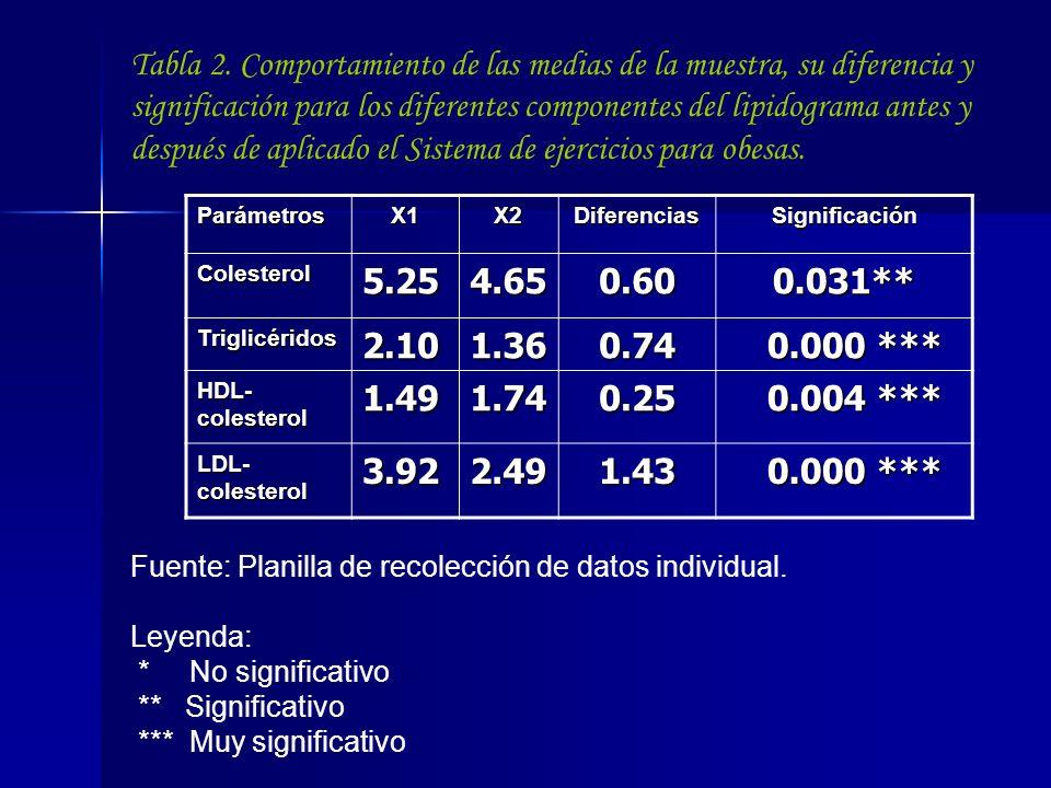 Tabla 2. Comportamiento de las medias de la muestra, su diferencia y significación para los diferentes componentes del lipidograma antes y después de