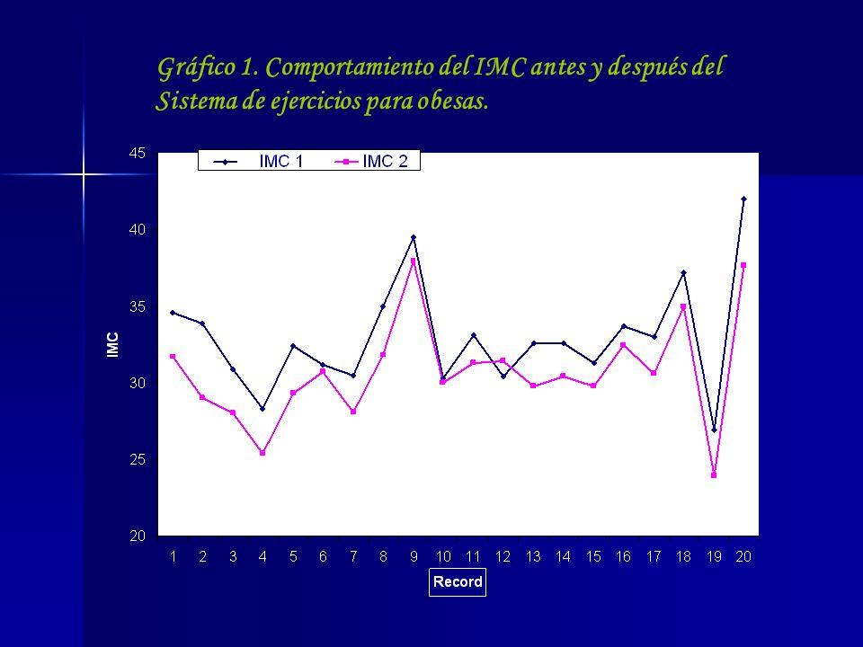 Gráfico 1. Comportamiento del IMC antes y después del Sistema de ejercicios para obesas.