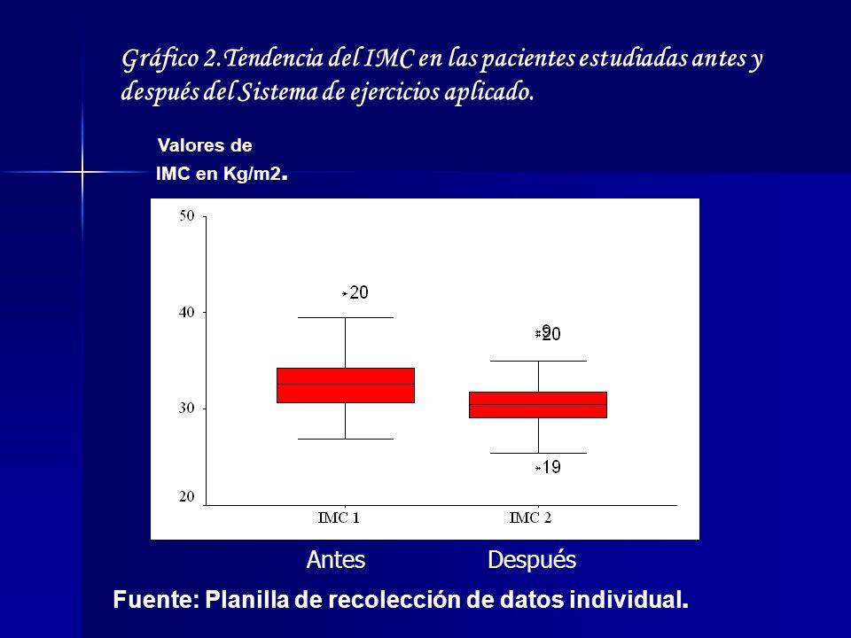 Gráfico 2.Tendencia del IMC en las pacientes estudiadas antes y después del Sistema de ejercicios aplicado. Valores de IMC en Kg/m2. AntesDespués Fuen