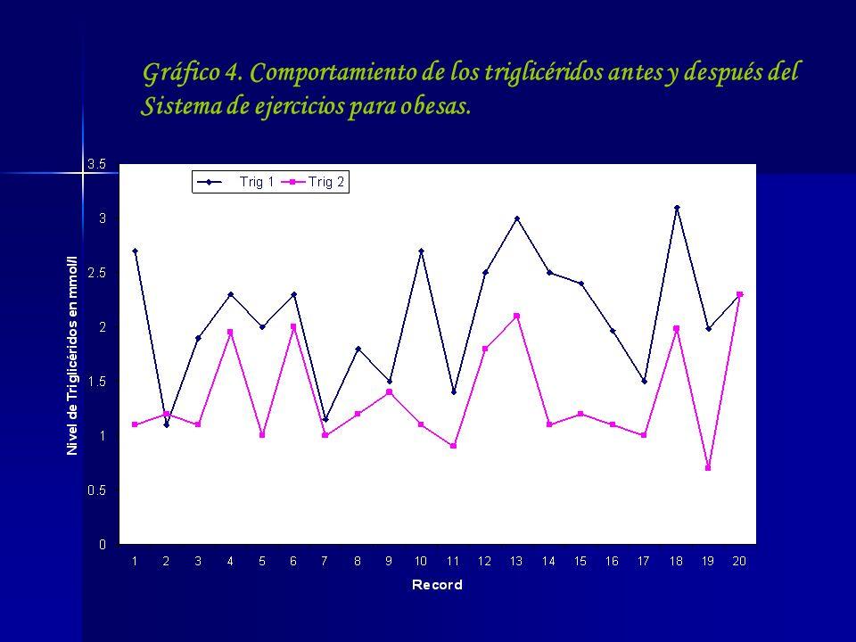 Gráfico 4. Comportamiento de los triglicéridos antes y después del Sistema de ejercicios para obesas.