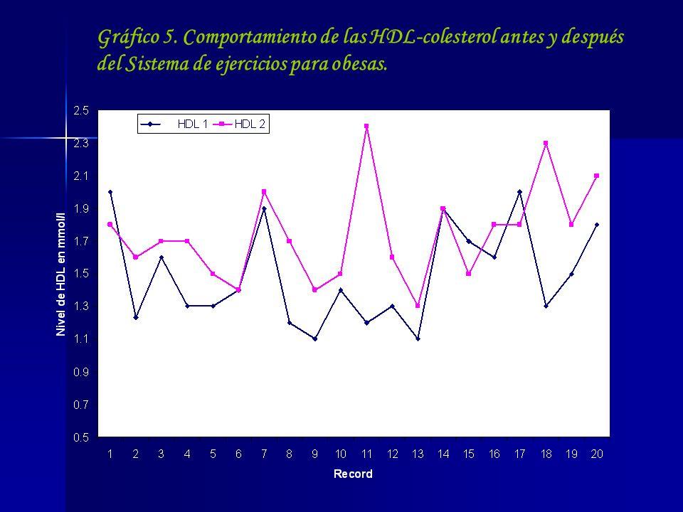 Gráfico 5. Comportamiento de las HDL-colesterol antes y después del Sistema de ejercicios para obesas.