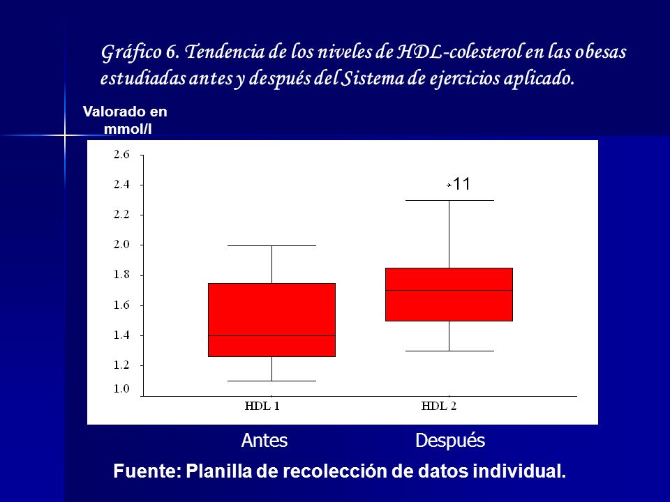 Gráfico 6. Tendencia de los niveles de HDL-colesterol en las obesas estudiadas antes y después del Sistema de ejercicios aplicado. Valorado en mmol/l