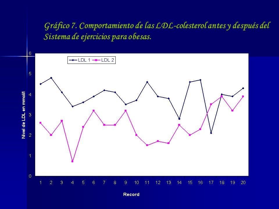 Gráfico 7. Comportamiento de las LDL-colesterol antes y después del Sistema de ejercicios para obesas.
