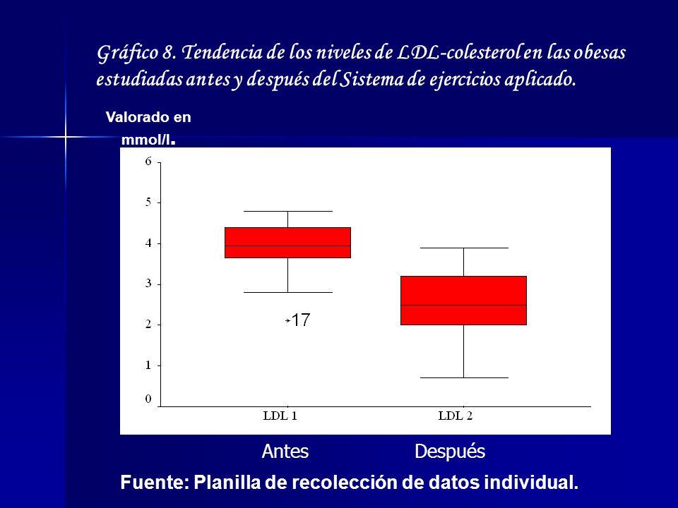 Gráfico 8. Tendencia de los niveles de LDL-colesterol en las obesas estudiadas antes y después del Sistema de ejercicios aplicado. Valorado en mmol/l.