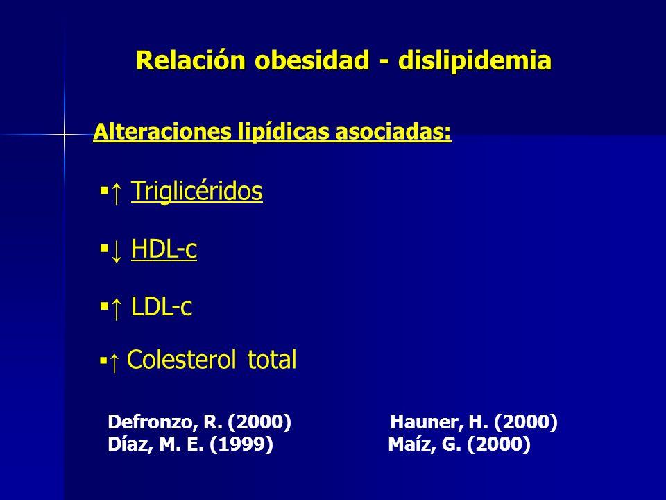 Relación obesidad - dislipidemia Alteraciones lipídicas asociadas: Triglicéridos Colesterol total LDL-c HDL-c Defronzo, R. (2000) Hauner, H. (2000) Dí