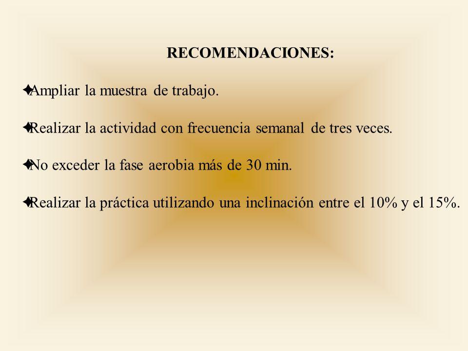 CONCLUSIONES: Se realiza mayor trabajo cardiovascular con respecto al plano horizontal. Existe menor estresamiento fisiológico en los miembros inferio