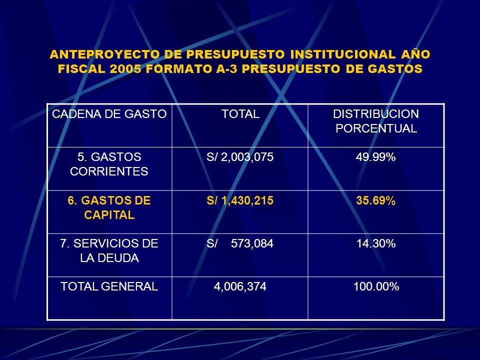 ANTEPROYECTO DE PRESUPUESTO INSTITUCIONAL AÑO FISCAL 2005 FORMATO A-3 PRESUPUESTO DE GASTOS CADENA DE GASTOTOTALDISTRIBUCION PORCENTUAL 5. GASTOS CORR