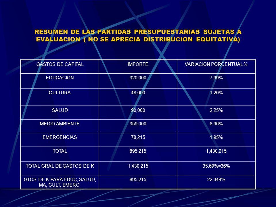 RESUMEN DE LAS PARTIDAS PRESUPUESTARIAS SUJETAS A EVALUACION ( NO SE APRECIA DISTRIBUCION EQUITATIVA) GASTOS DE CAPITALIMPORTEVARIACION PORCENTUAL % E