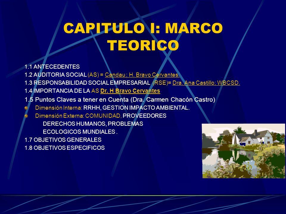 CAPITULO I: MARCO TEORICO 1.1 ANTECEDENTES 1.2 AUDITORIA SOCIAL (AS) = Candau ; H. Bravo Cervantes. 1.3 RESPONSABILIDAD SOCIAL EMPRESARIAL (RSE)= Dra.