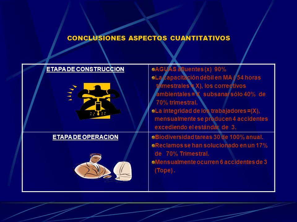 CONCLUSIONES ASPECTOS CUANTITATIVOS ETAPA DE CONSTRUCCIONAGUAS afluentes (x) 90% La capacitación débil en MA ( 54 horas trimestrales = X), los correct