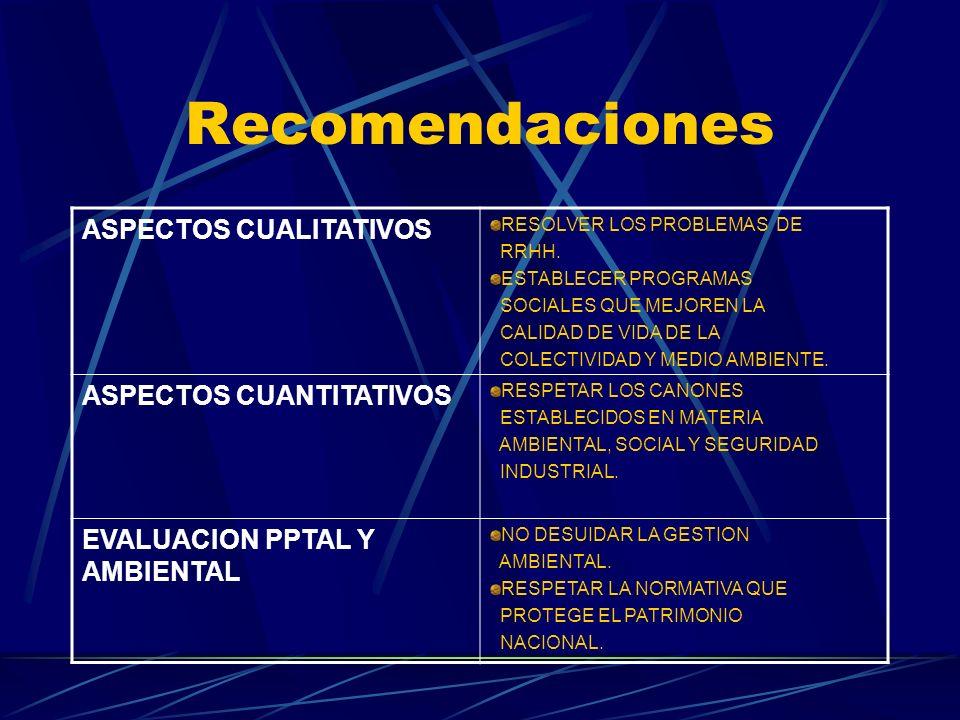 Recomendaciones ASPECTOS CUALITATIVOS RESOLVER LOS PROBLEMAS DE RRHH. ESTABLECER PROGRAMAS SOCIALES QUE MEJOREN LA CALIDAD DE VIDA DE LA COLECTIVIDAD