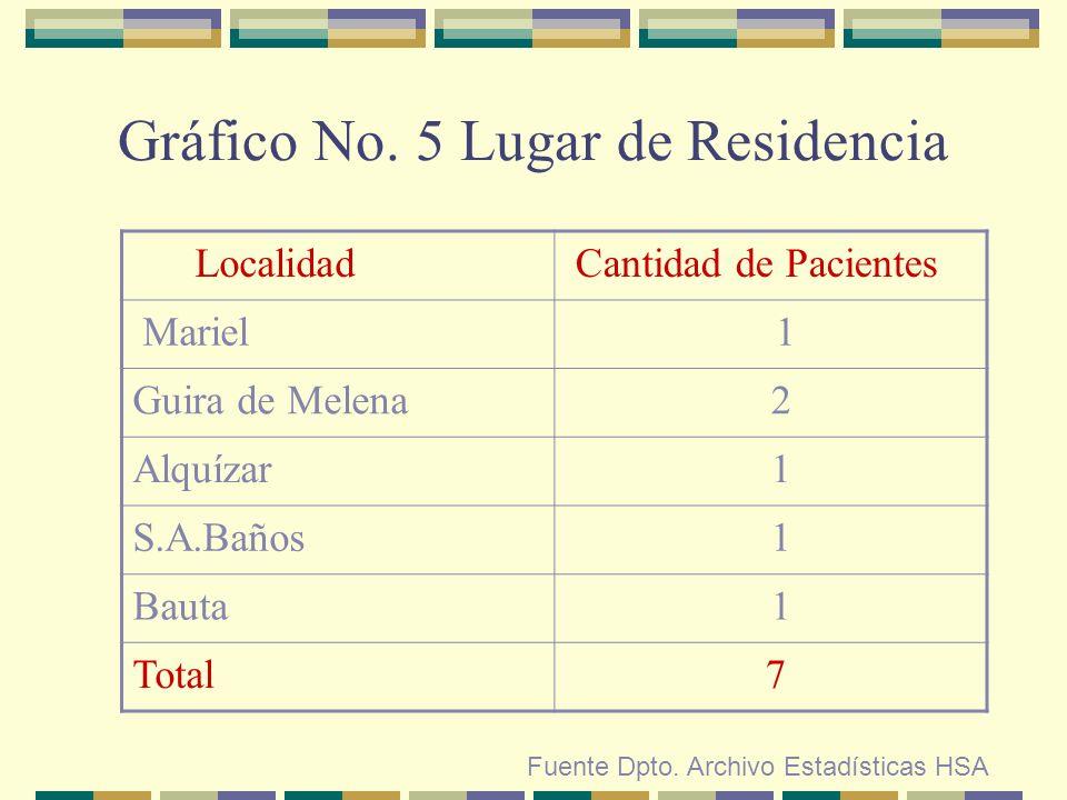 Gráfico No. 5 Lugar de Residencia Fuente Dpto. Archivo Estadísticas HSA Localidad Cantidad de Pacientes Mariel 1 Guira de Melena 2 Alquízar 1 S.A.Baño