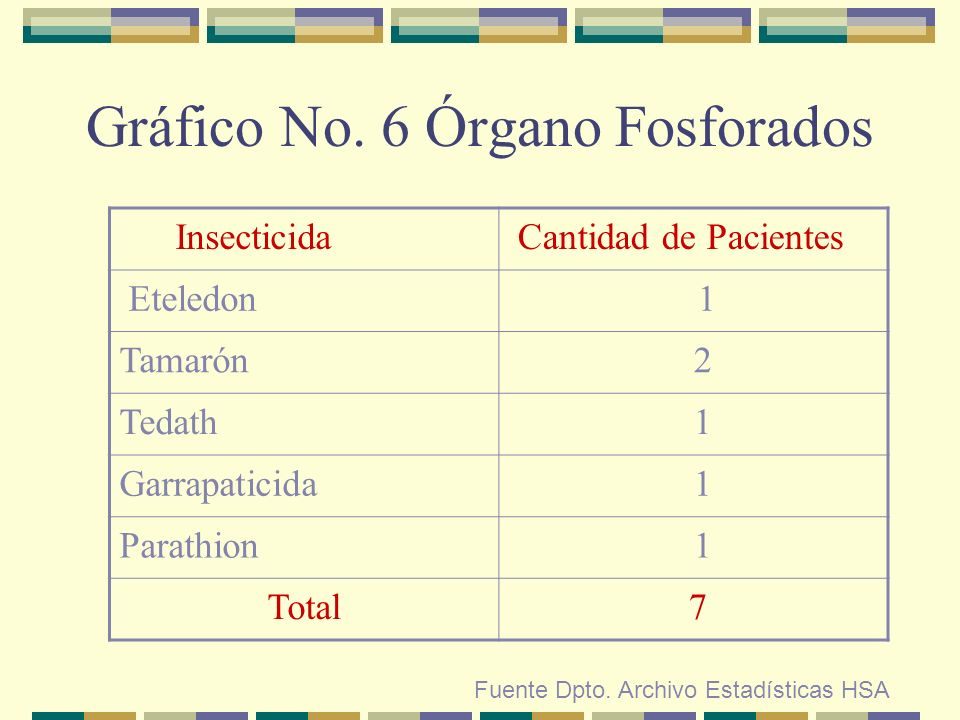 Gráfico No. 6 Órgano Fosforados Fuente Dpto. Archivo Estadísticas HSA Insecticida Cantidad de Pacientes Eteledon 1 Tamarón 2 Tedath 1 Garrapaticida 1