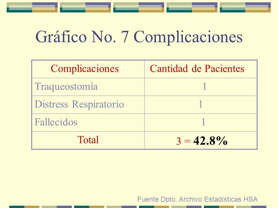 Gráfico No. 7 Complicaciones Fuente Dpto. Archivo Estadísticas HSA Complicaciones Cantidad de Pacientes Traqueostomía 1 Distress Respiratorio1 Falleci