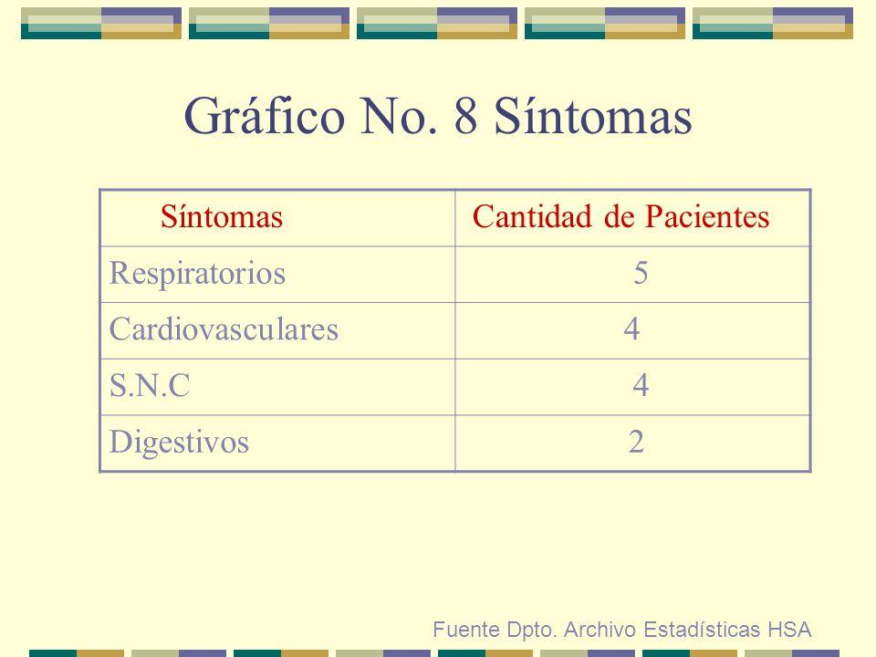 Gráfico No. 8 Síntomas Fuente Dpto. Archivo Estadísticas HSA Síntomas Cantidad de Pacientes Respiratorios 5 Cardiovasculares4 S.N.C 4 Digestivos 2