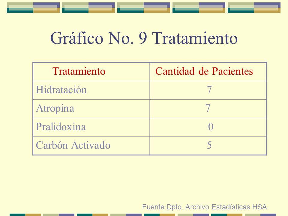 Gráfico No. 9 Tratamiento Fuente Dpto. Archivo Estadísticas HSA Tratamiento Cantidad de Pacientes Hidratación 7 Atropina7 Pralidoxina 0 Carbón Activad