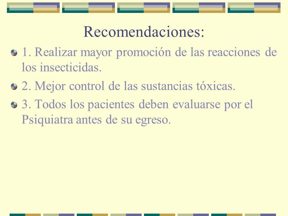 Recomendaciones: 1. Realizar mayor promoción de las reacciones de los insecticidas. 2. Mejor control de las sustancias tóxicas. 3. Todos los pacientes